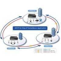 ERPS Ethernet Fiber Ring Yapı
