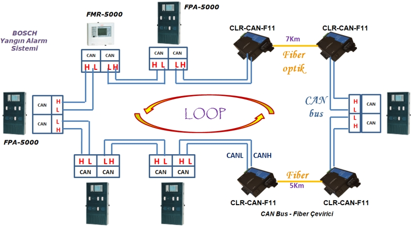 bosch canbus topoloji