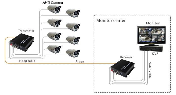 ahd video fiber uygulaması