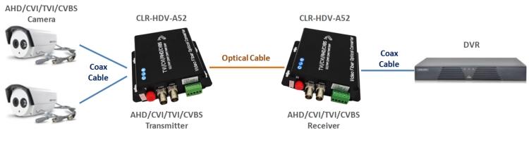 CLR-HDV-A502 uygulaması