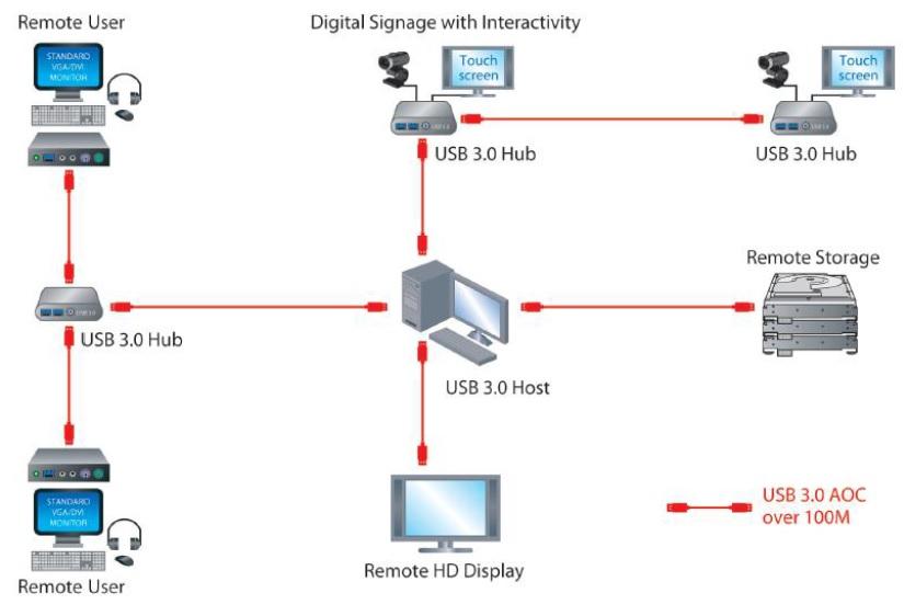 ON-USB-C3025F uygulama resmi