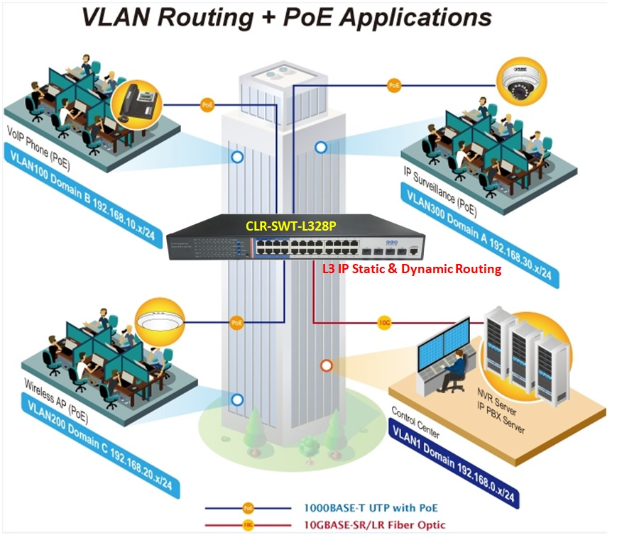 vlan routing poe uygulaması